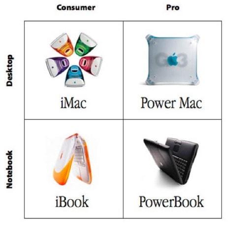 Steve Jobs Matrix