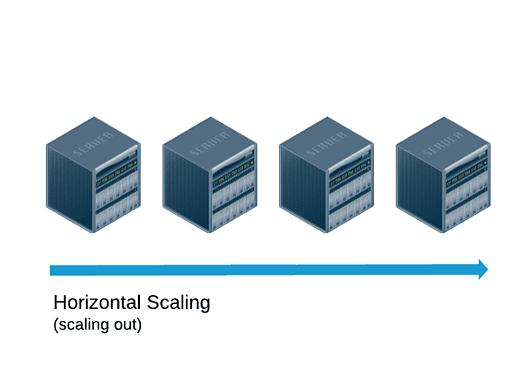 escalabilidad digital horizontal