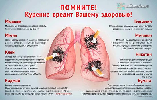 Объявление Последствия курения