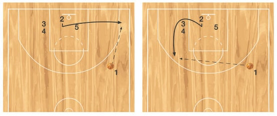 diagram 4 and 5 inbounds play