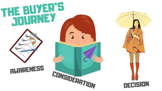The Buyer's Journey Example