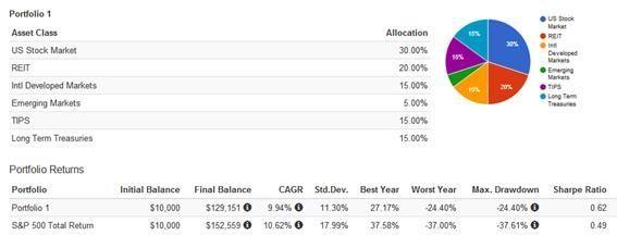 Rebalanceo Ivy League Portfolio 2 - Estratega Financiero