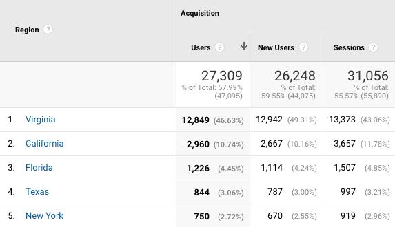 Google analytics screenshot of visitors from Virginia