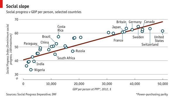 medida de bienestar PIB vs SPI
