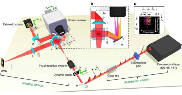 fotocamera più veloce del mondo