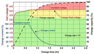 05-tips-for-battery-charging