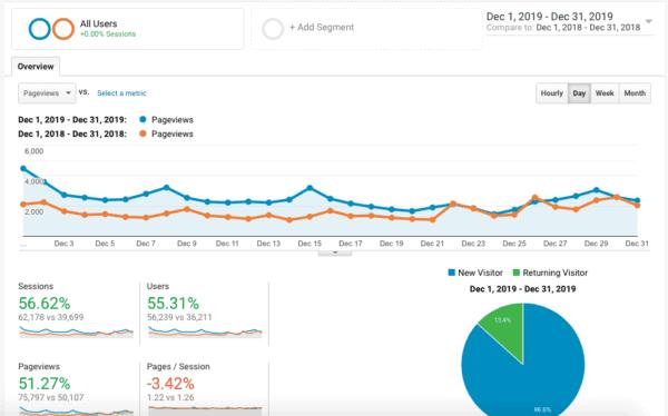 chart of December Traffic