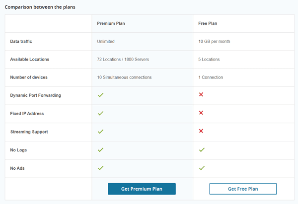 Difference between Hide.me's free and paid plans