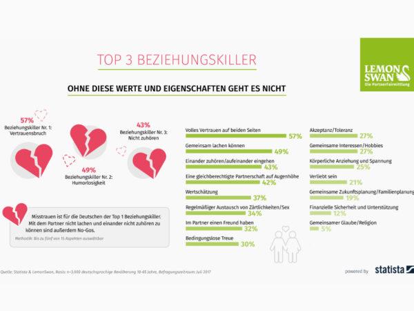 Umfragestatistik der top Beziehungskiller