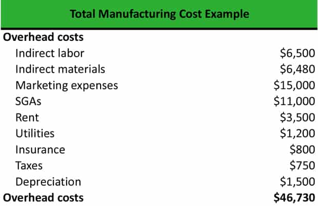 What Are The Manufacturing Overhead Examples