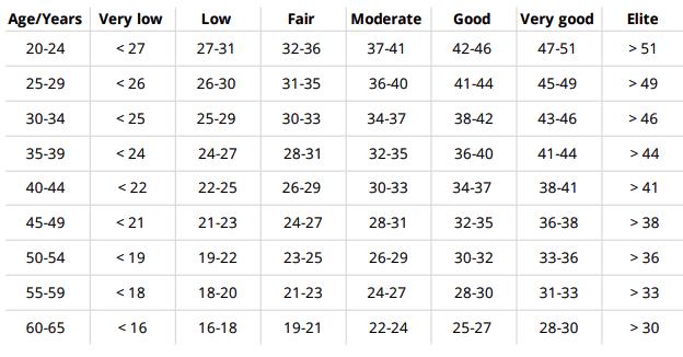 Running index для женщин