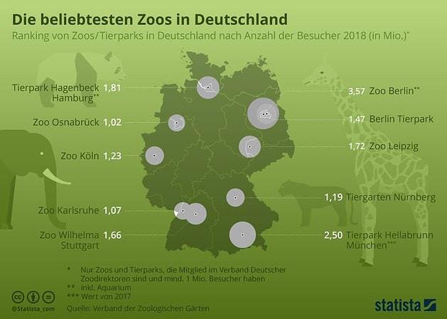 Beschäftiegungsideen für Kinder - die beliebten Zoos