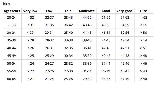 Running index для мужчин