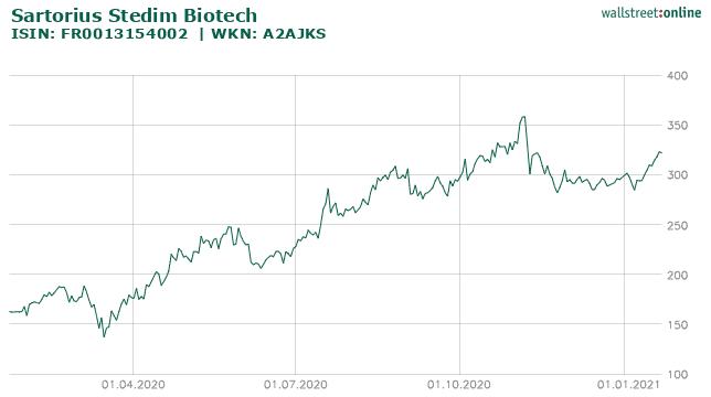 Chart Sartorius Stedim Biotech