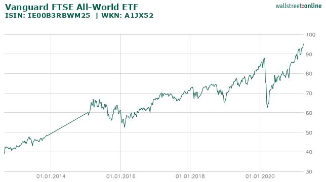Chart VANGUARD FTSE ALL-WORLD ETF