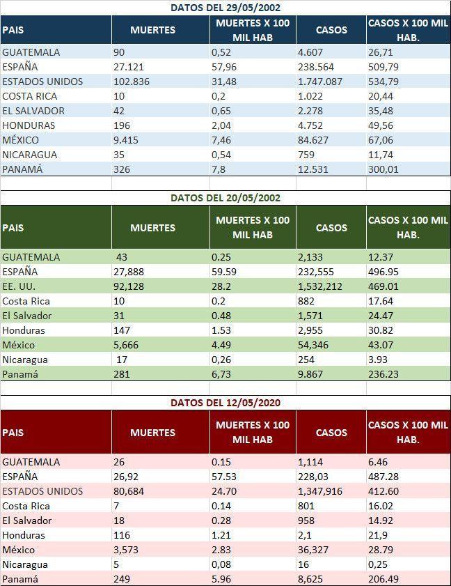 Datos Covid-19 Centroamérica 3 últimas semanas