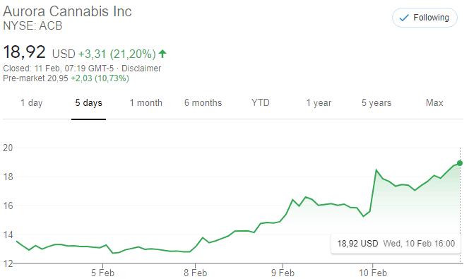 aurora acb nyse:acb nyse cannabis aandelen