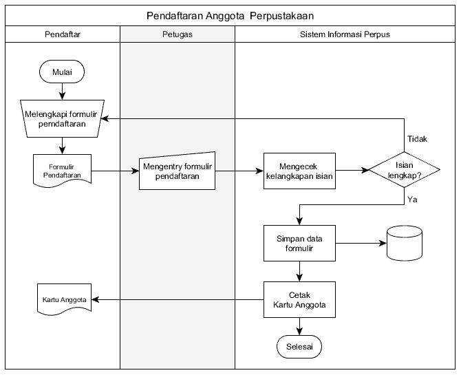 Diagram Alir Dokumen, Jenis Flowchart, implementasi flowchart