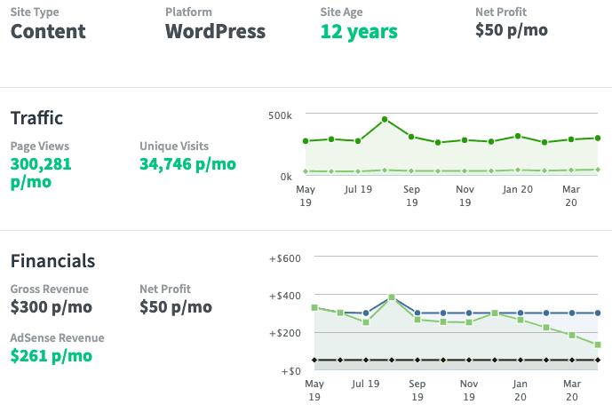 Screenshot of Flippa.com listing