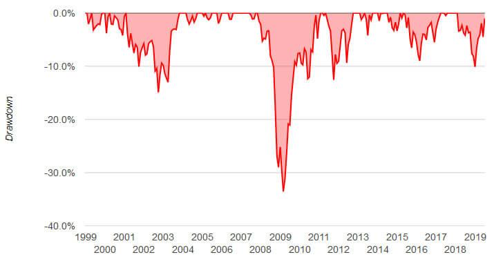 Maxima caida acciones europeas con renta fija
