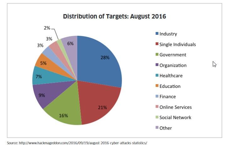 Composición industrias Nasdaq CTA Cybersecurity Index (NQCYBR)