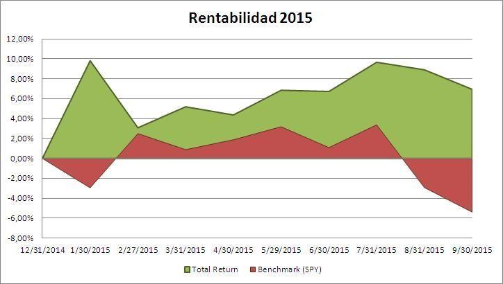 Rentabilidad 2015 Septiembre Total Return Portfolio - estrategafinanciero