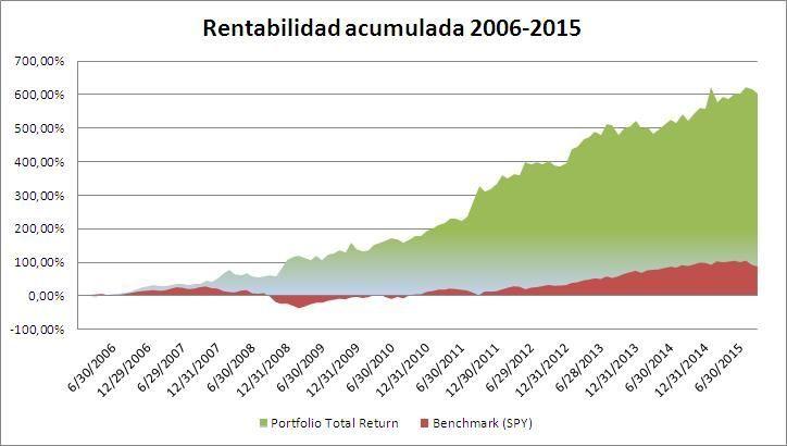 Rentabilidad Total Return Portfolio - estrategafinanciero
