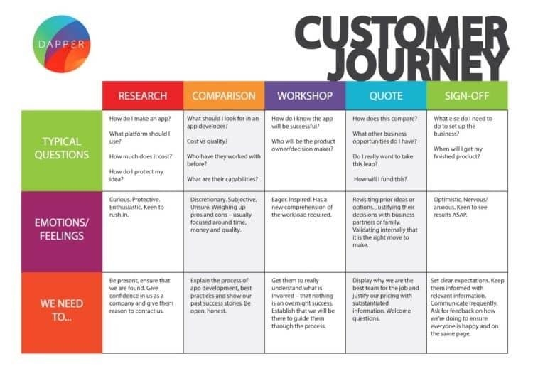 customers-journey