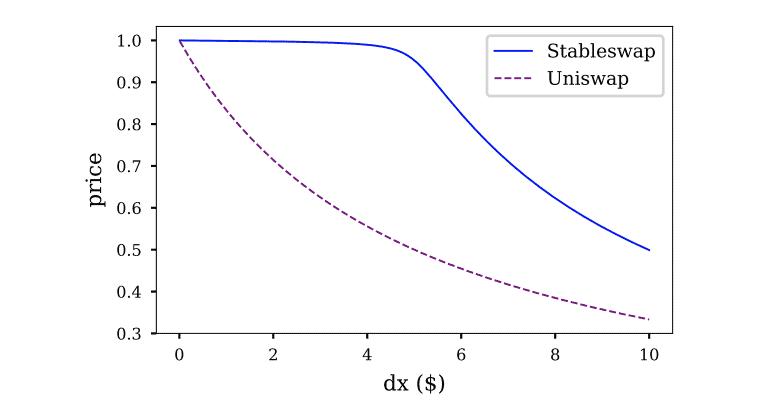 Curve.fiとUniswapの比較
