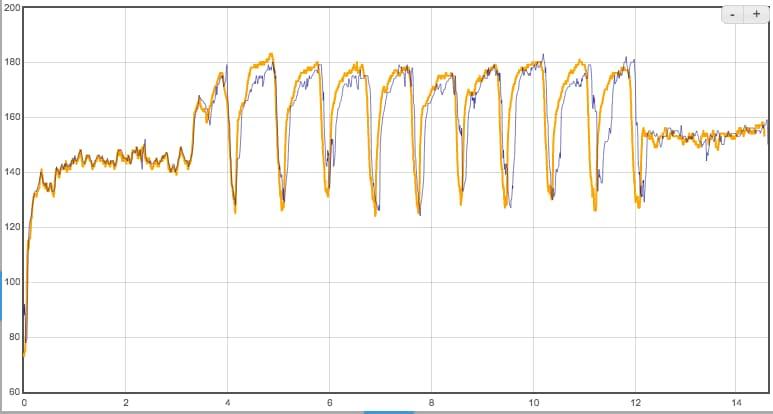 Сравнение пульсометров в Garmin Forerunner 645 Music (фиолетовый график) и Polar H10 (жёлтый график). Интервальная тренировка (около 1,5 часа).