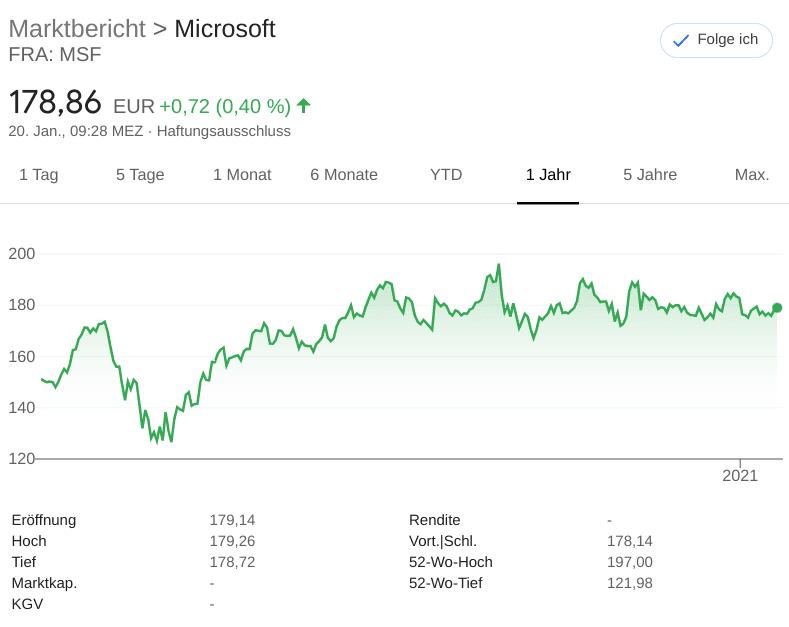 Chart Microsoft Inc.