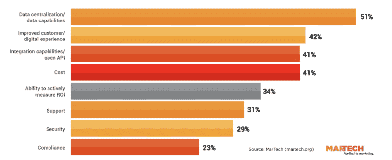 A chart showing the features marketers want from their technology platforms.
