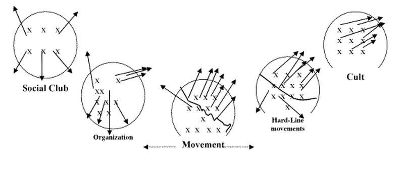Rose: pendulum model