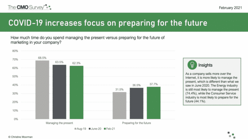 CMO survey focusing on increased use of AI in predictive analytics
