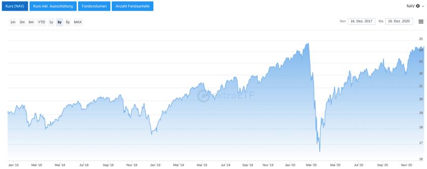Chart Xtrackers MSCI AC World UCITS ETF 1C