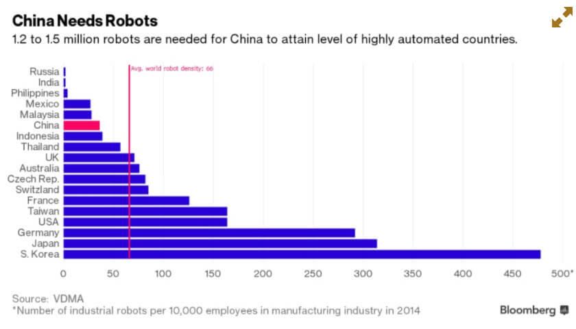 ROBOTICA CHINA NEED ROBOT