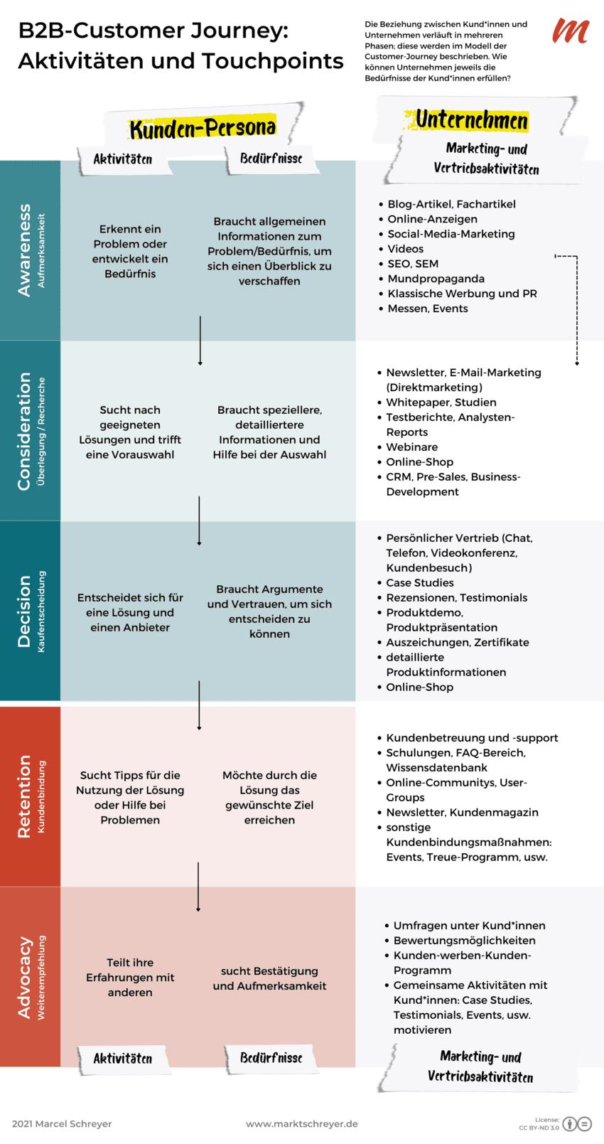 Phasen und Touchpoints der B2B-Customer-Journey im Überblick