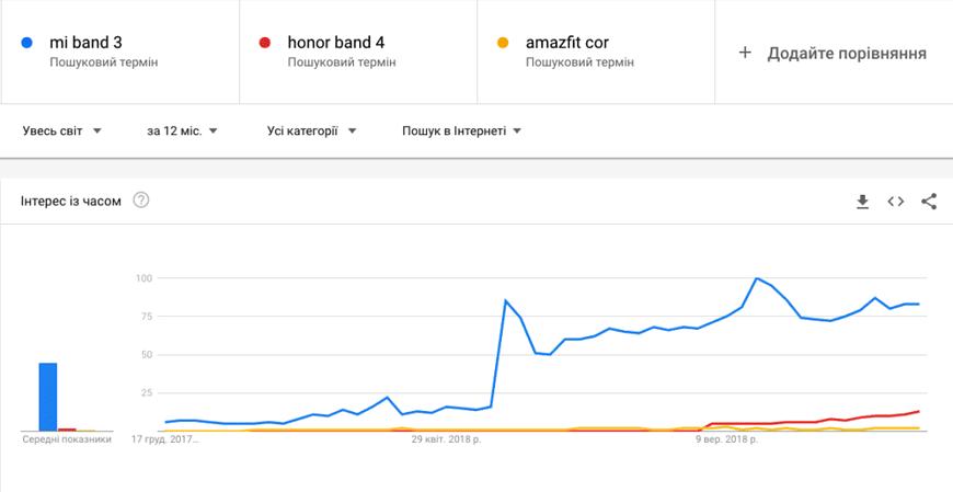 Mi Band 3, Honor Band 4, Amazfit Cor в трендах Google