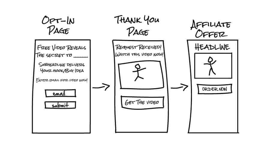 sales funnel vs landing page