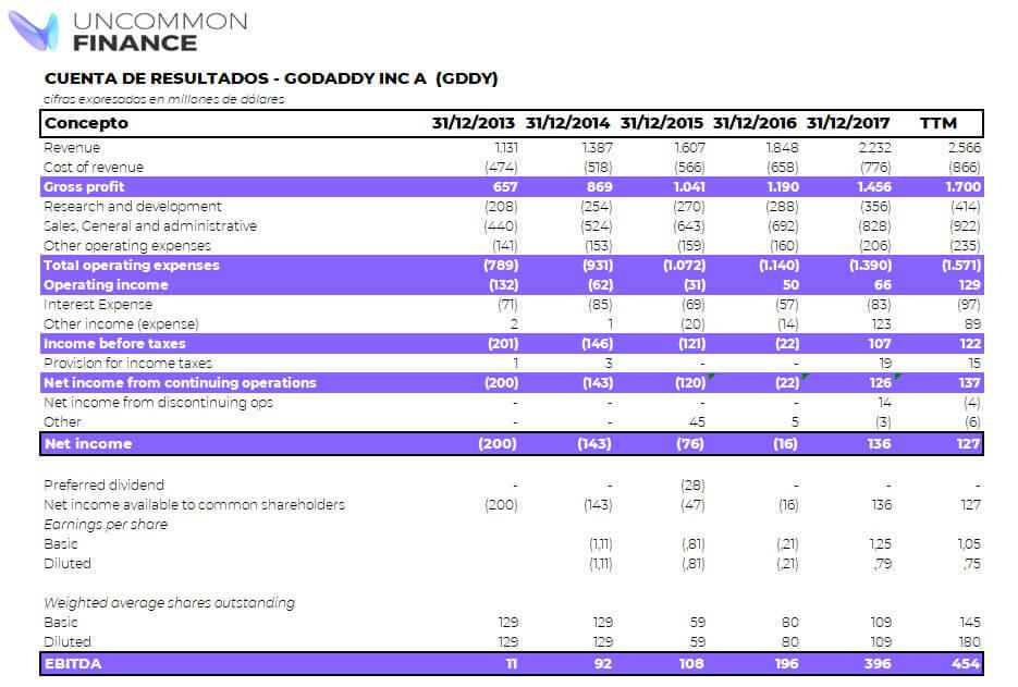Cuenta de resultados GoDaddy de Uncommon IPO Index