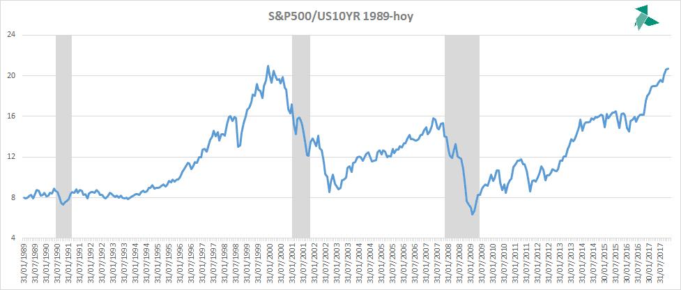Ratio S&P 500- deuda 10 años