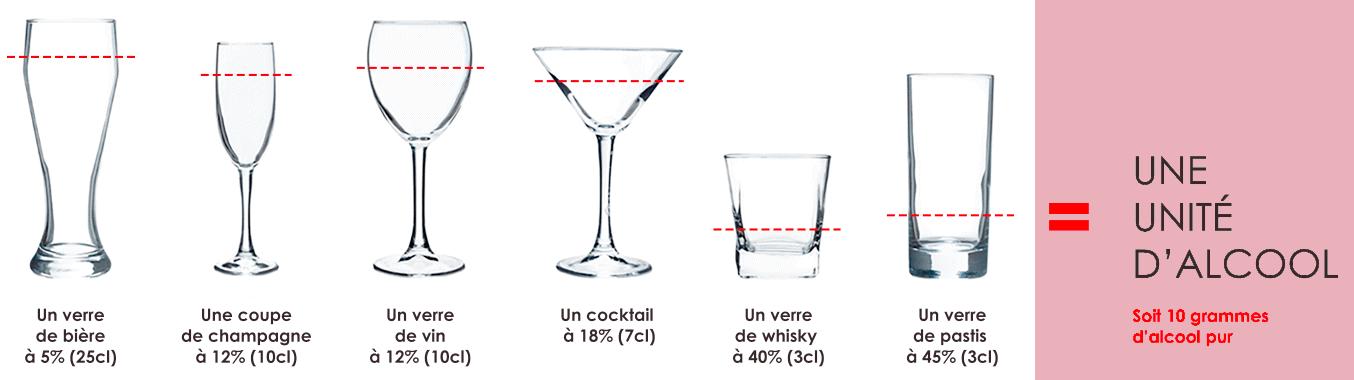 Calculez le taux d'alcool dans ma boisson