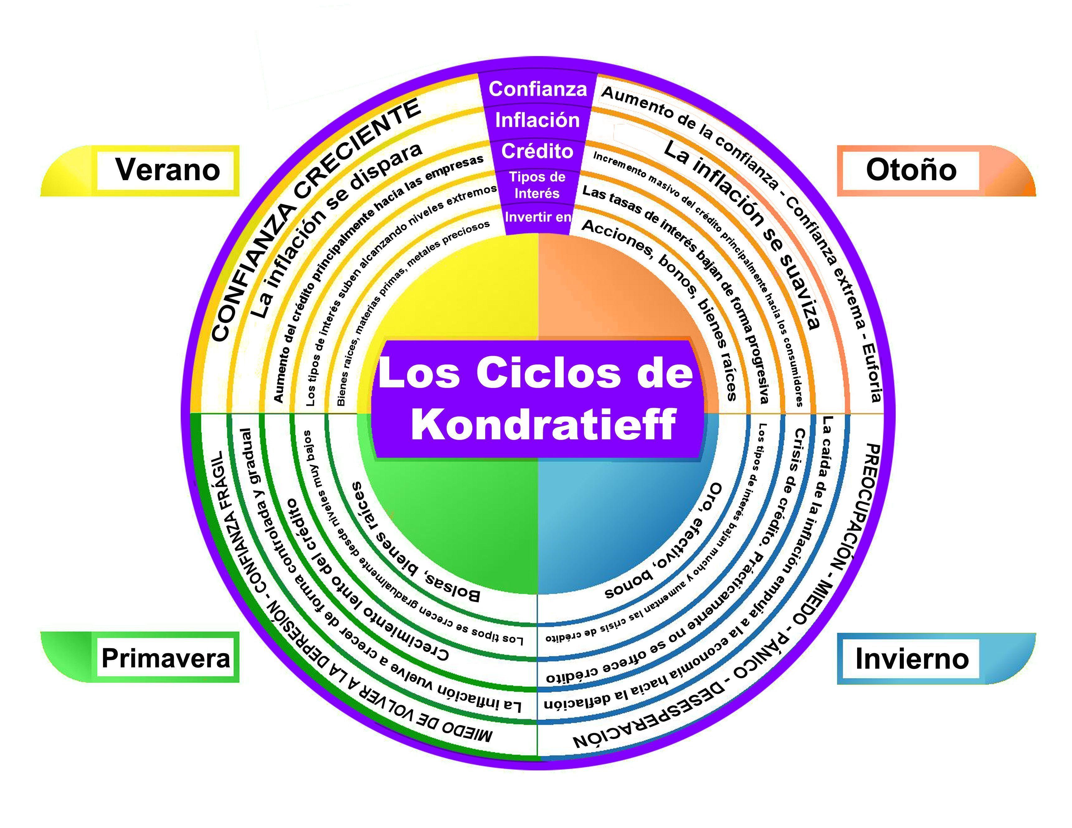 Ciclo de Kondratieff