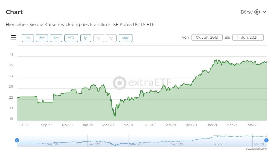 Chart FRANKLIN FTSE KOREA UCITS ETF