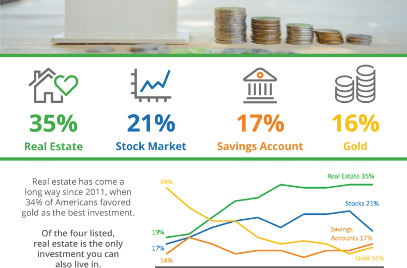 Real estate is rated top investment strategy