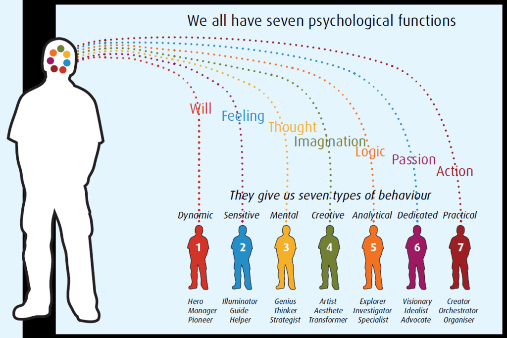 The Seven Types and their underlying functions