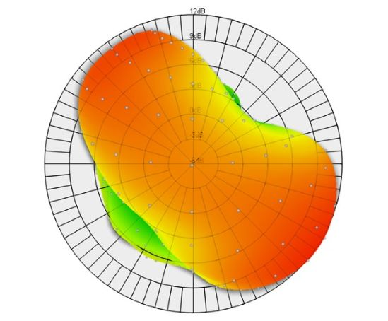 Antenna pattern measurement diagram