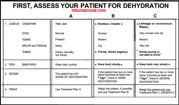 Assessment of a Diarrhea Patient