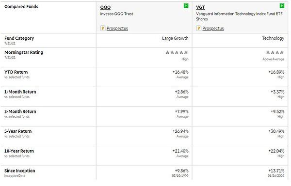 VGT vs QQQ Performance