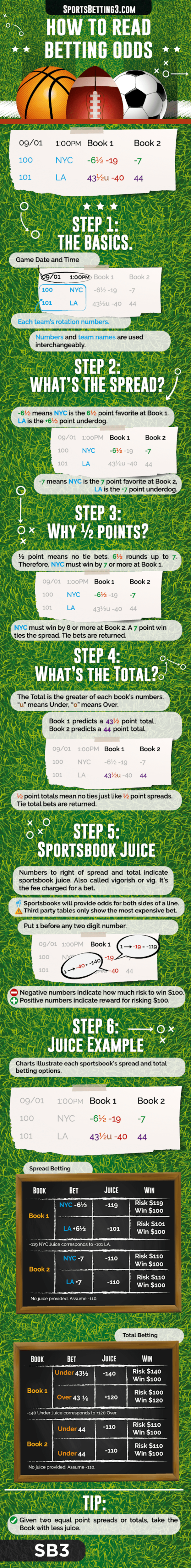 How to Read Sports Betting Odds Image SportsBetting3.com